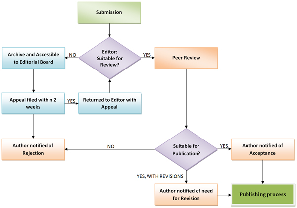 peer reviewed literature review article Contextto compare the quality, presentation, readability, and clinical relevance of review articles published in peer-reviewed and throwaway journalsmethods.